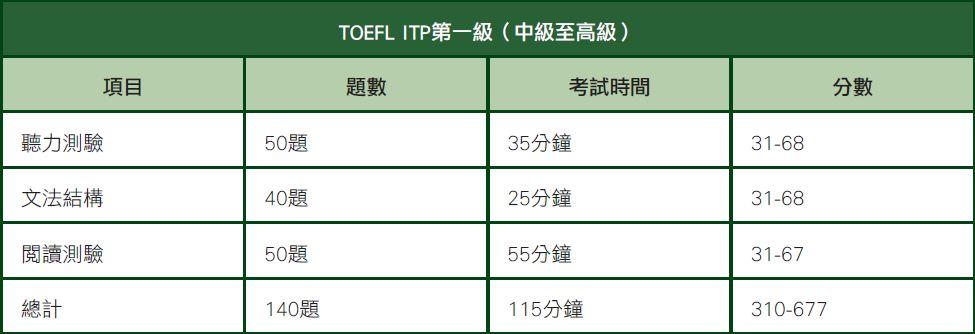 TOEFL_chart1