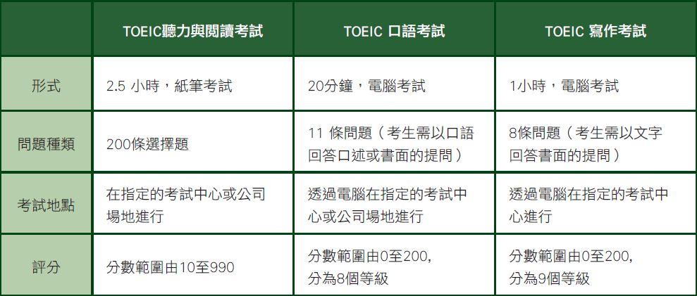 toeic_chart1
