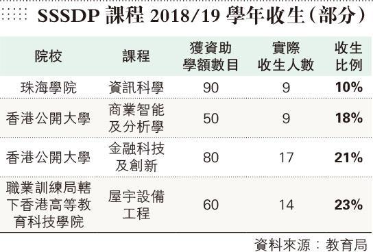 SSSDP首年恒常化 4科收生不足25% 最低10%
