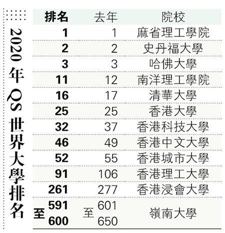 QS新排名 港5大學入前百